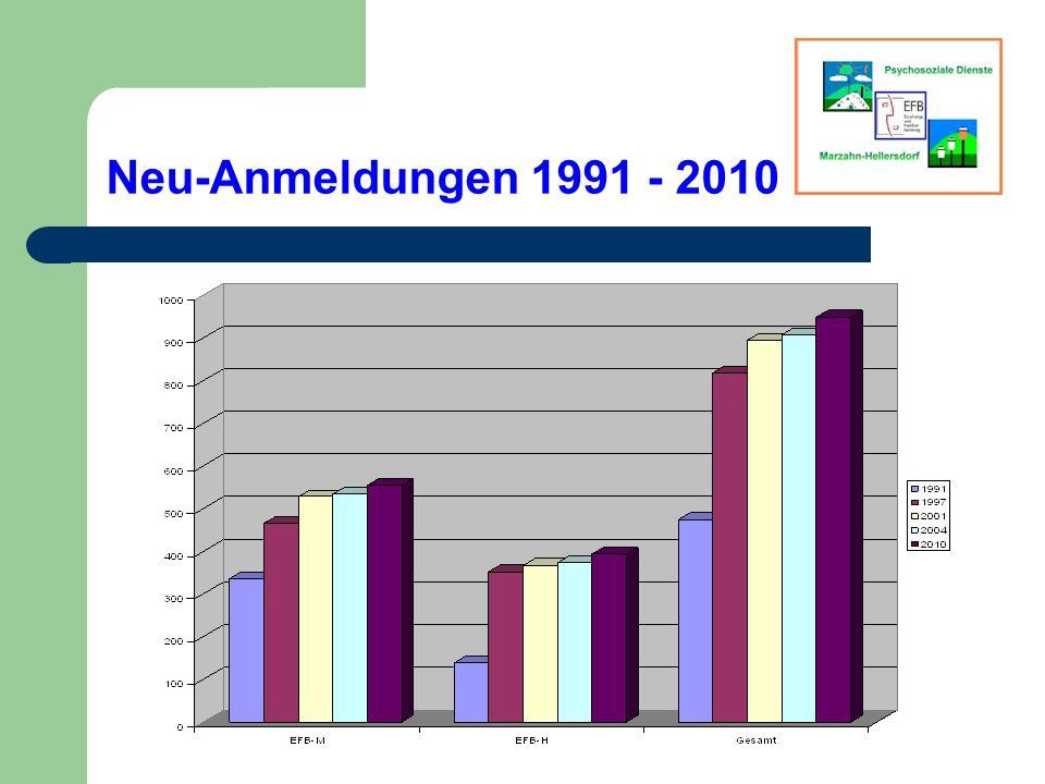 Neu-Anmeldungen 1991 - 2010