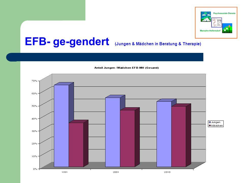 EFB- ge-gendert (Jungen & Mädchen in Beratung & Therapie)