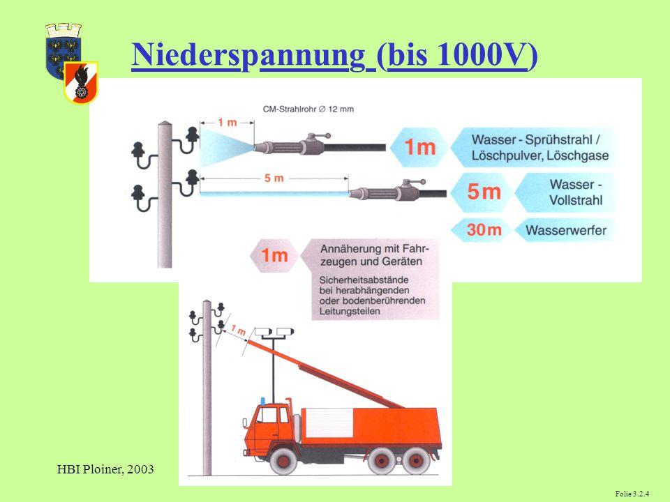 Niederspannung (bis 1000V)