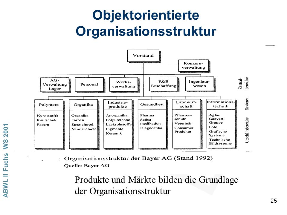 Objektorientierte Organisationsstruktur