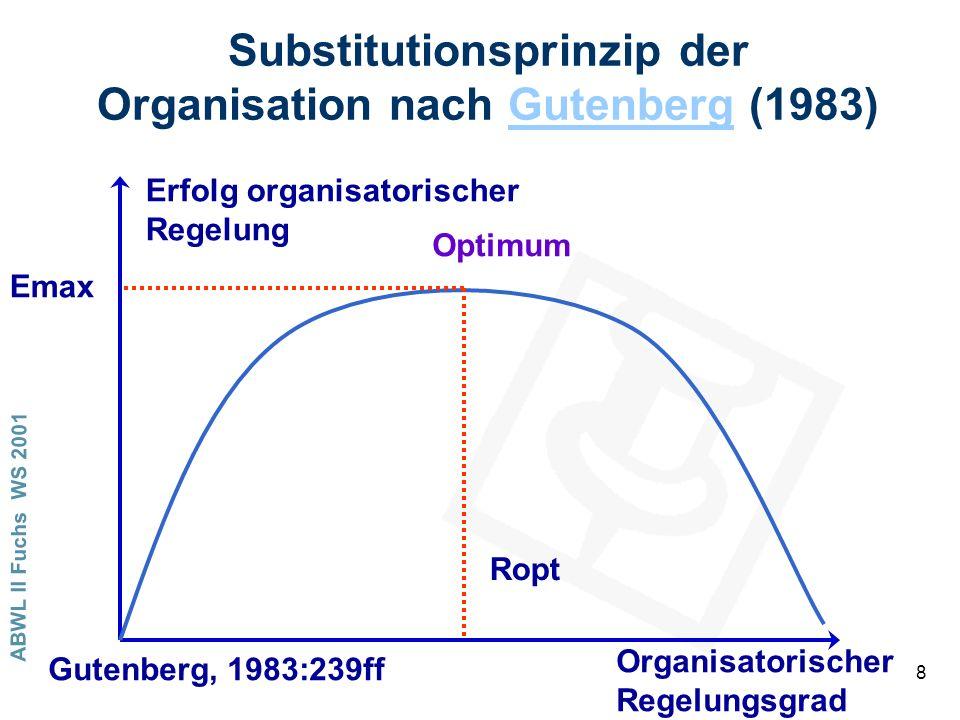 Substitutionsprinzip der Organisation nach Gutenberg (1983)