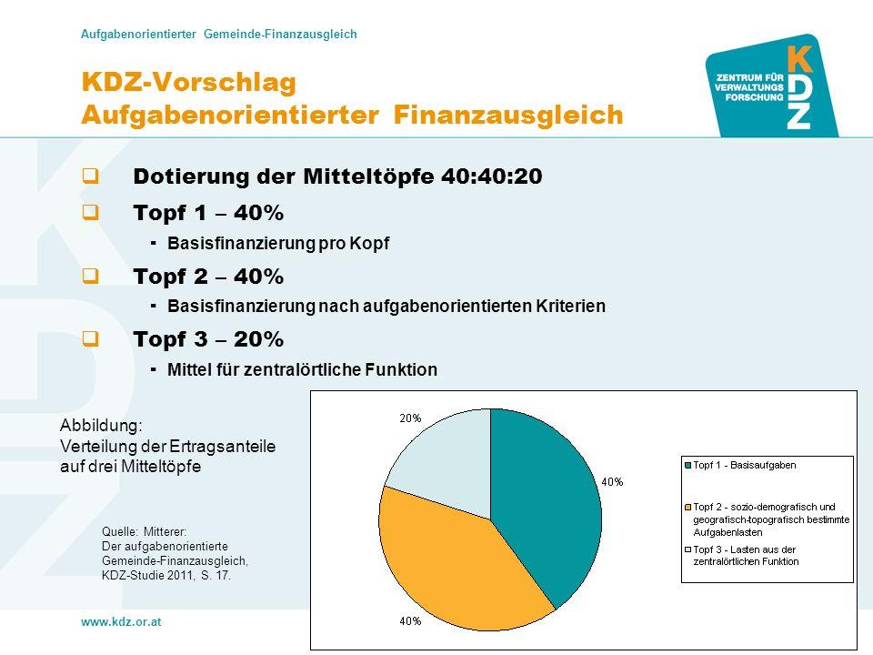 KDZ-Vorschlag Aufgabenorientierter Finanzausgleich