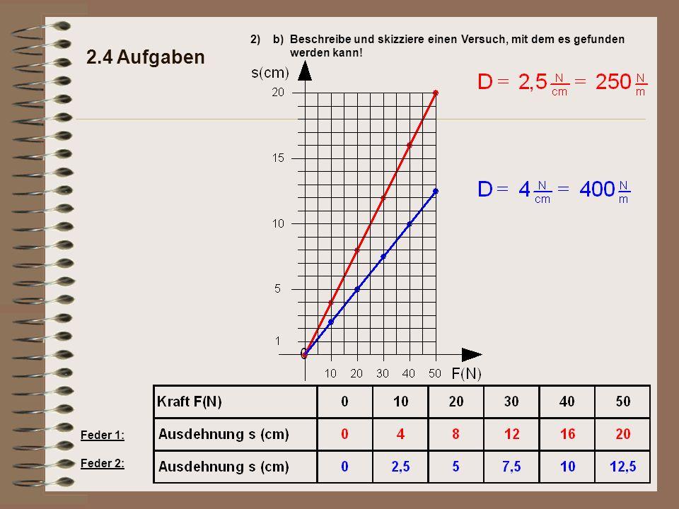 2) b) Beschreibe und skizziere einen Versuch, mit dem es gefunden werden kann! 2.4 Aufgaben. Feder 1: