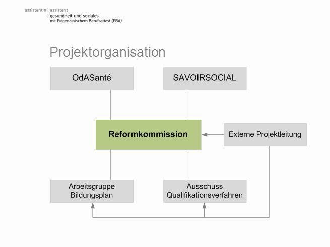 Projektorganisation Das Projekt wird gemäss den Vorgaben des Handbuchs Verordnungen des BBT durch eine Reformkommission durchgeführt.
