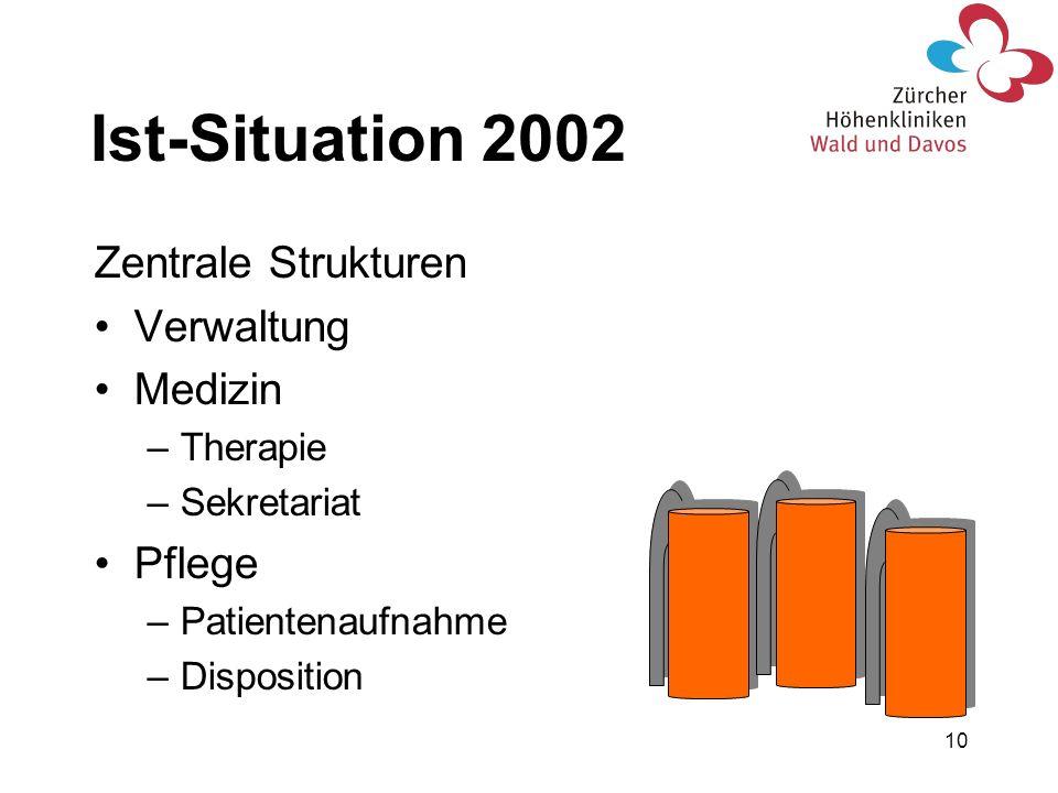 Ist-Situation 2002 Zentrale Strukturen Verwaltung Medizin Pflege