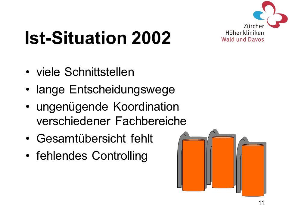 Ist-Situation 2002 viele Schnittstellen lange Entscheidungswege
