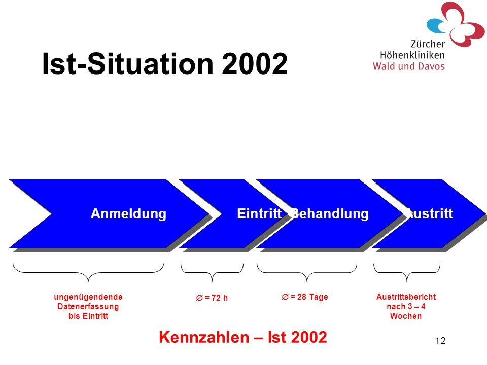 Ist-Situation 2002 Kennzahlen – Ist 2002 Anmeldung Eintritt Behandlung