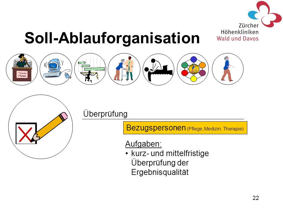 Soll-Ablauforganisation