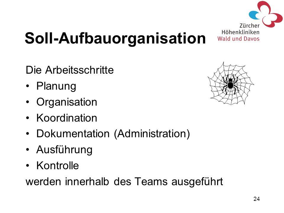 Soll-Aufbauorganisation