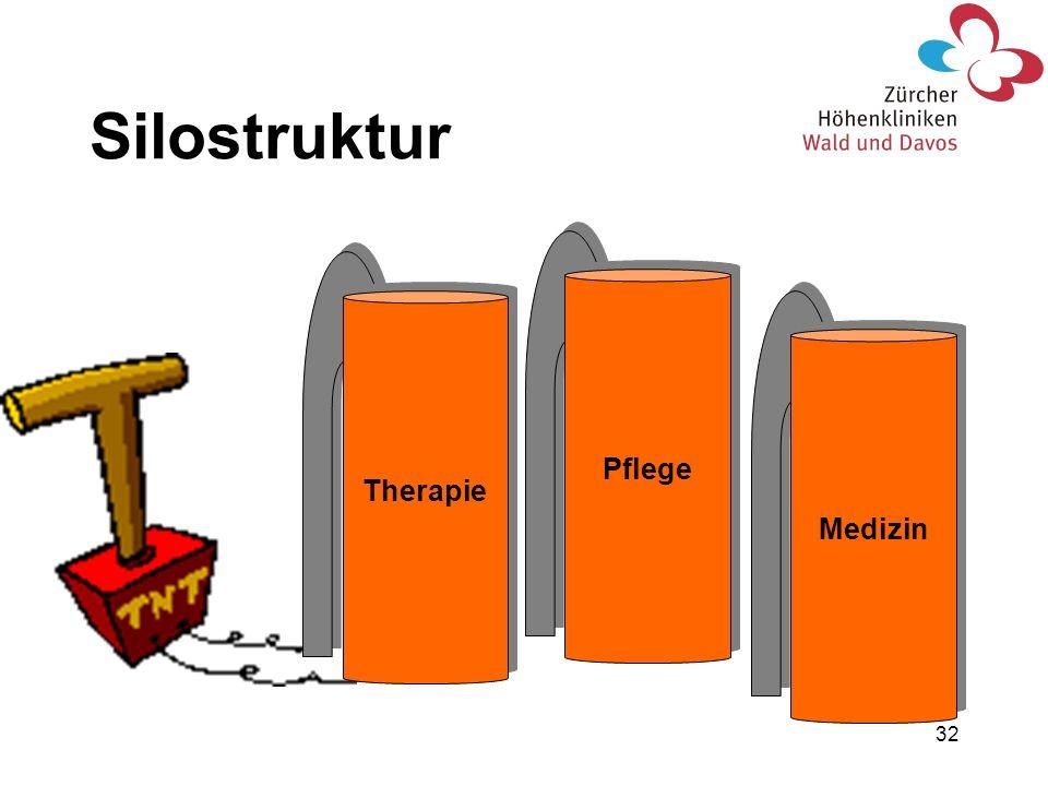Silostruktur Therapie Pflege Medizin
