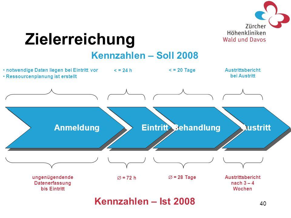 Zielerreichung Kennzahlen – Soll 2008 Kennzahlen – Ist 2008 Anmeldung