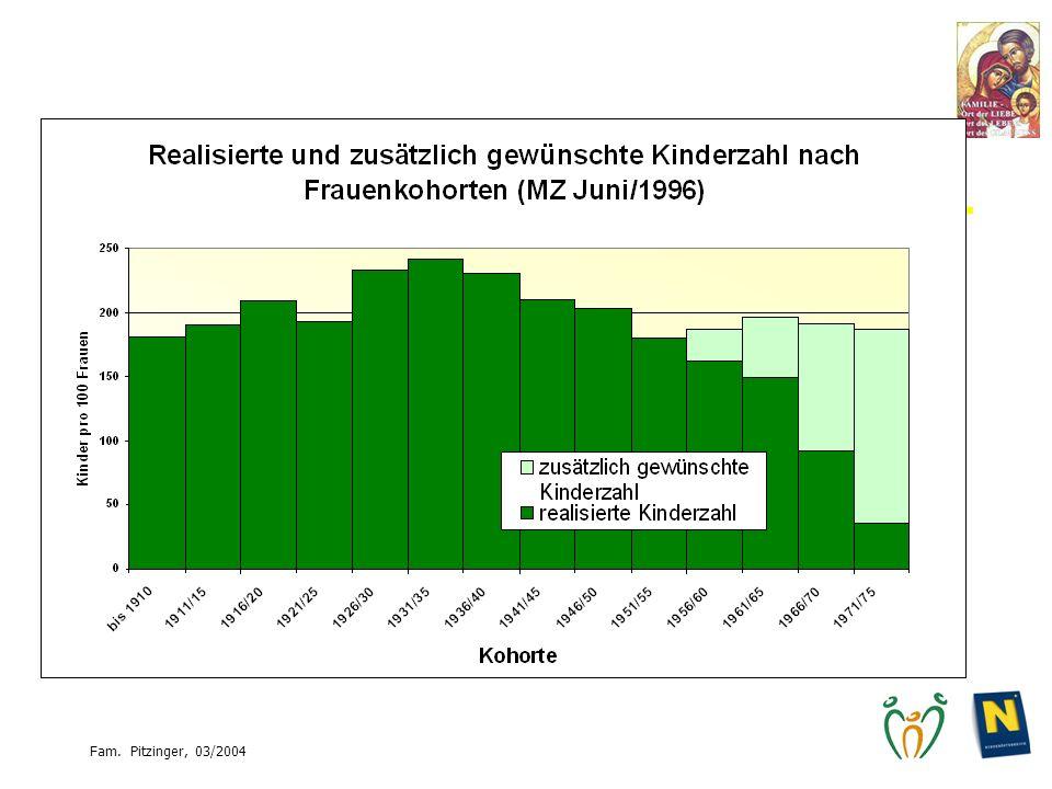 Relativ neu: Auch nach Kinderwunsch wird das einfache Reproduktionsniveau (206 Kinder pro 100 Frauen) nicht mehr erreicht.