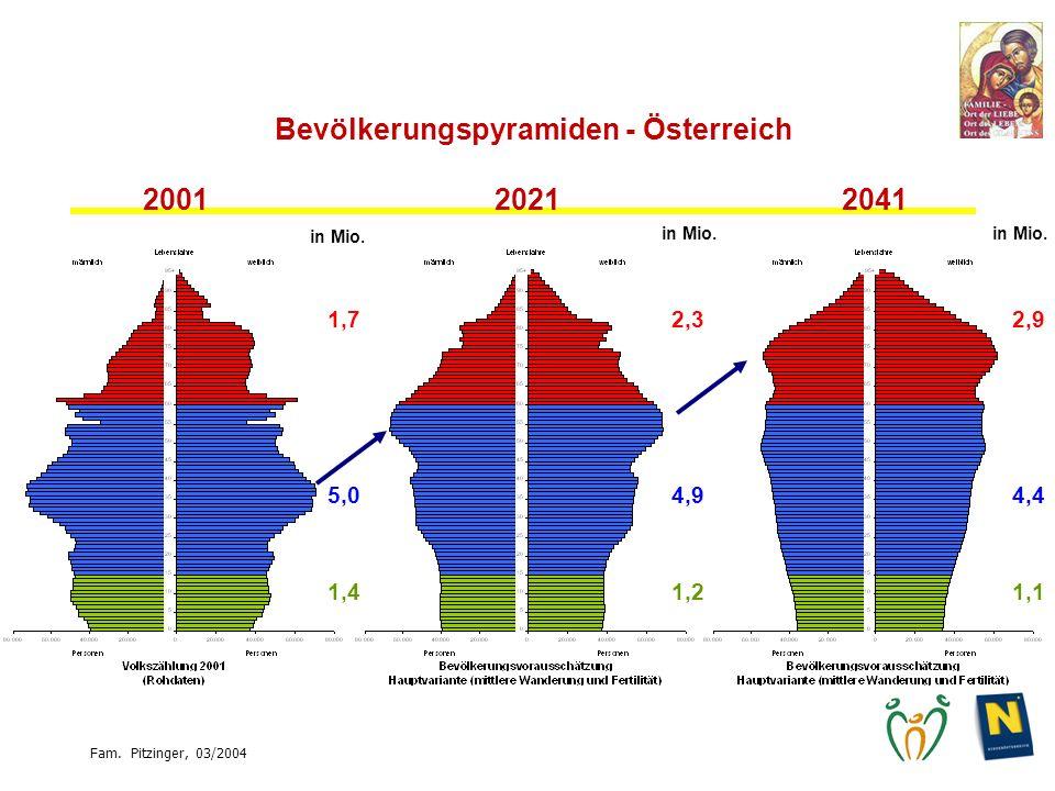 Bevölkerungspyramiden - Österreich