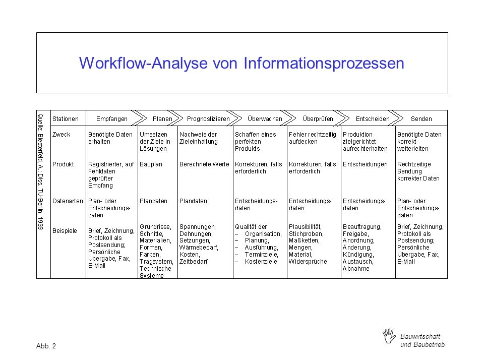 Workflow-Analyse von Informationsprozessen