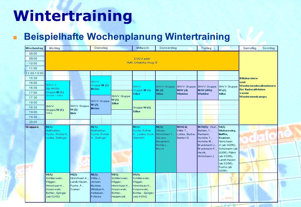 Wintertraining Beispielhafte Wochenplanung Wintertraining