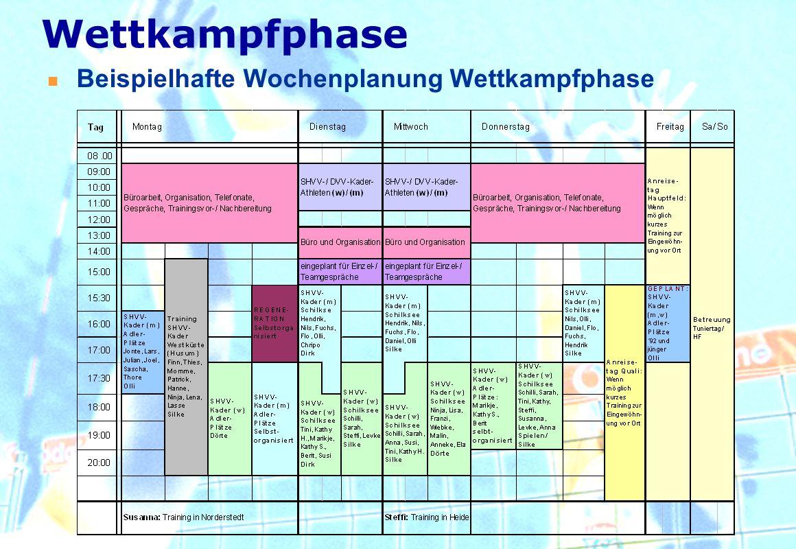 Wettkampfphase Beispielhafte Wochenplanung Wettkampfphase