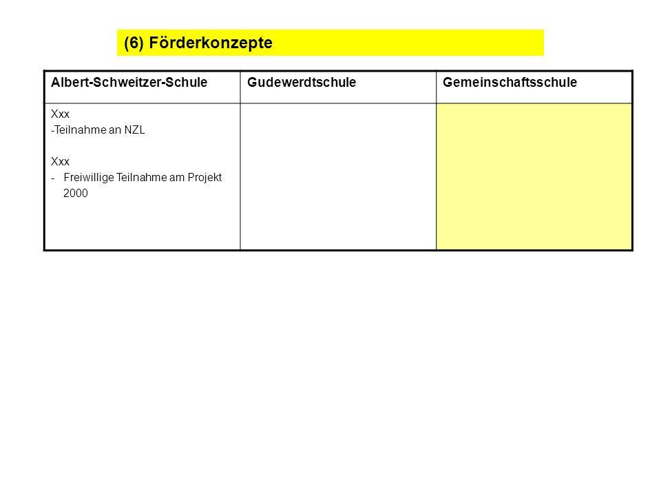 (6) Förderkonzepte Albert-Schweitzer-Schule Gudewerdtschule