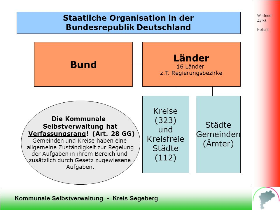 Länder Bund Staatliche Organisation in der Bundesrepublik Deutschland