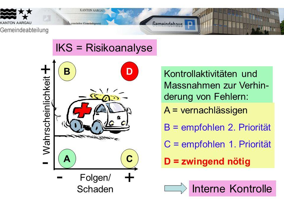 + - - + IKS = Risikoanalyse Interne Kontrolle B D