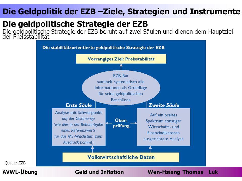 Die geldpolitische Strategie der EZB