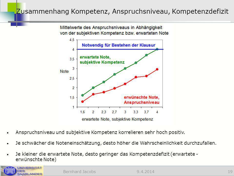 Zusammenhang Kompetenz, Anspruchsniveau, Kompetenzdefizit