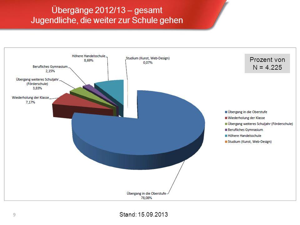 Anlage zum Protokoll der Kuratoriumssitzung vom 19.11.2012