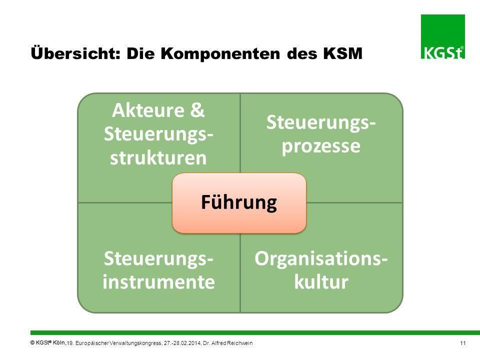 Übersicht: Die Komponenten des KSM