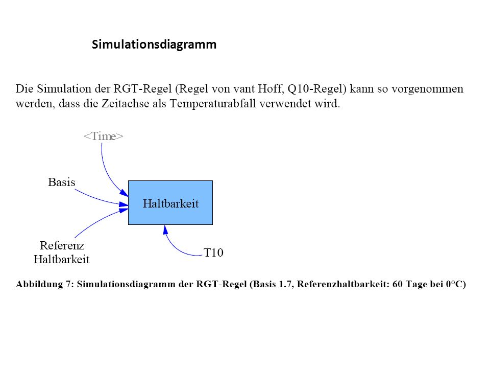 Simulationsdiagramm