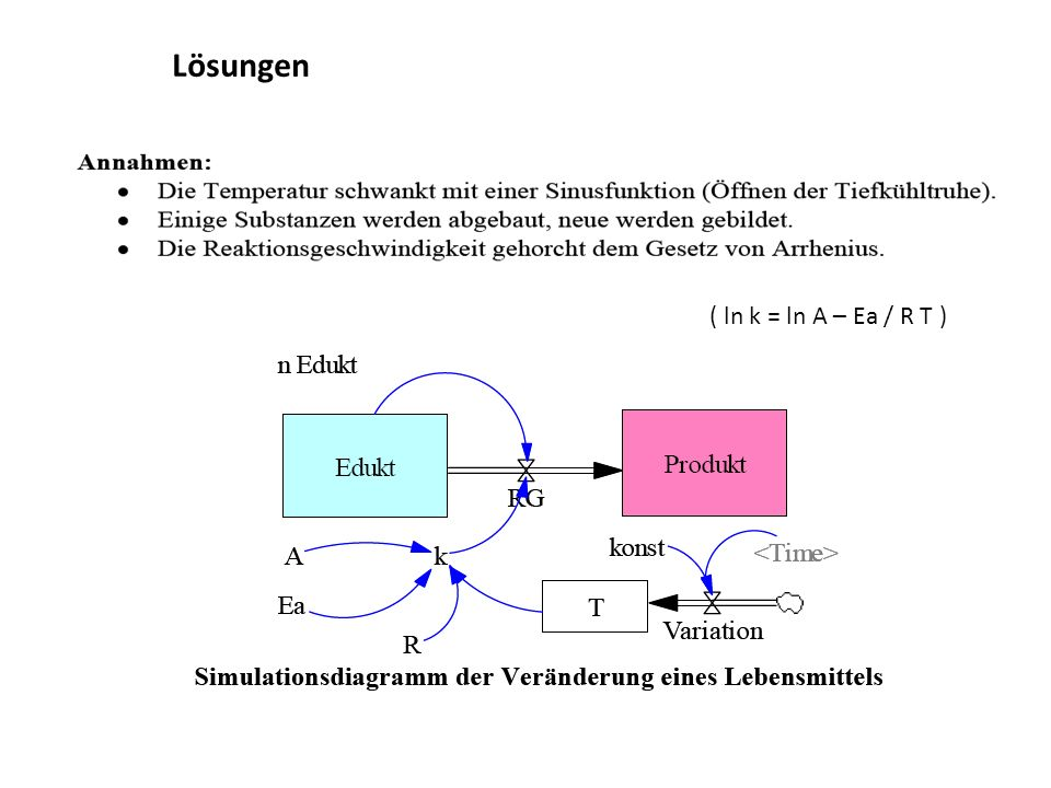 Lösungen ( ln k = ln A – Ea / R T )