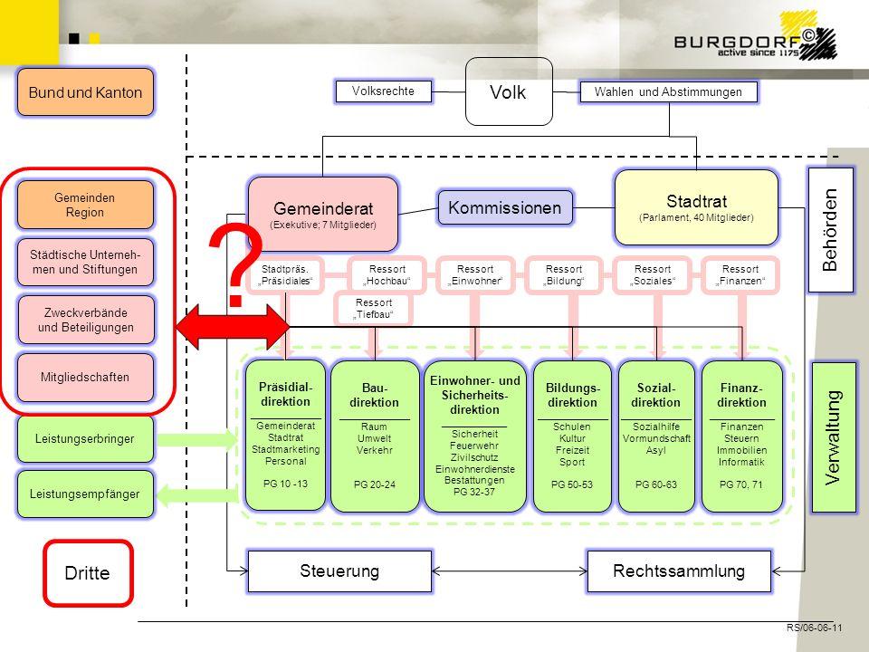 Volk Behörden Verwaltung Dritte Stadtrat (Parlament, 40 Mitglieder)