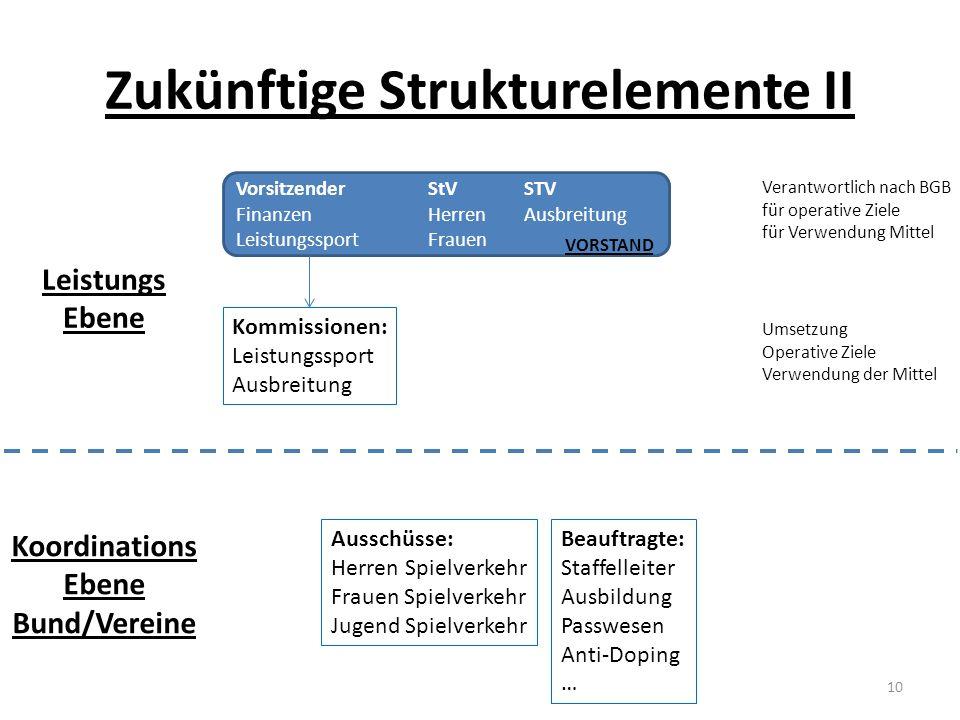 Zukünftige Strukturelemente II