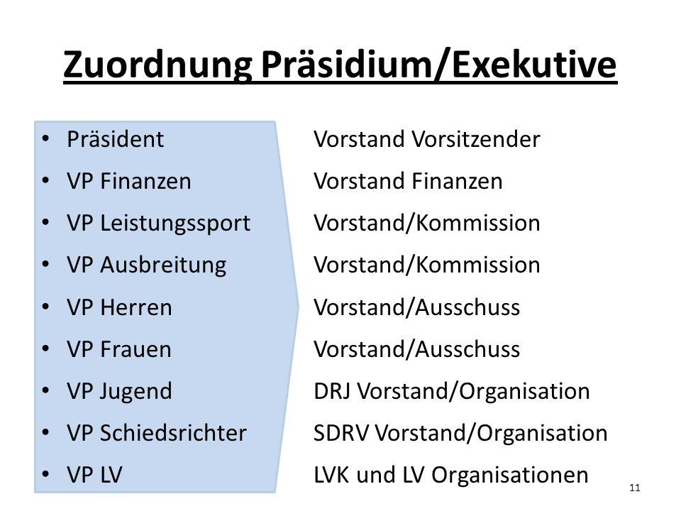 Zuordnung Präsidium/Exekutive