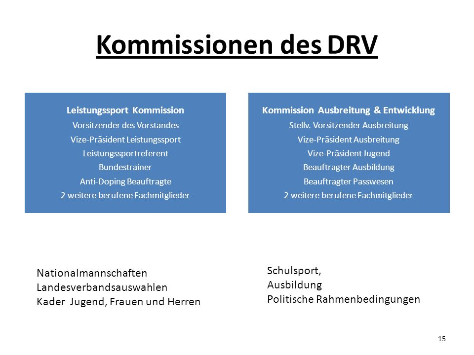 Leistungssport Kommission Kommission Ausbreitung & Entwicklung