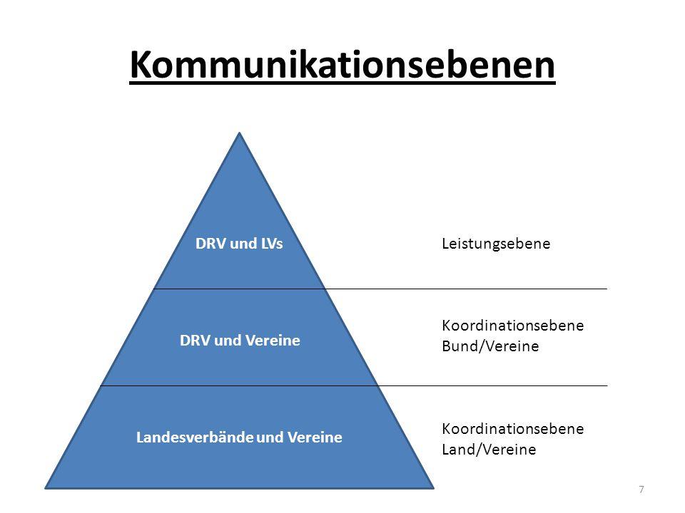Kommunikationsebenen