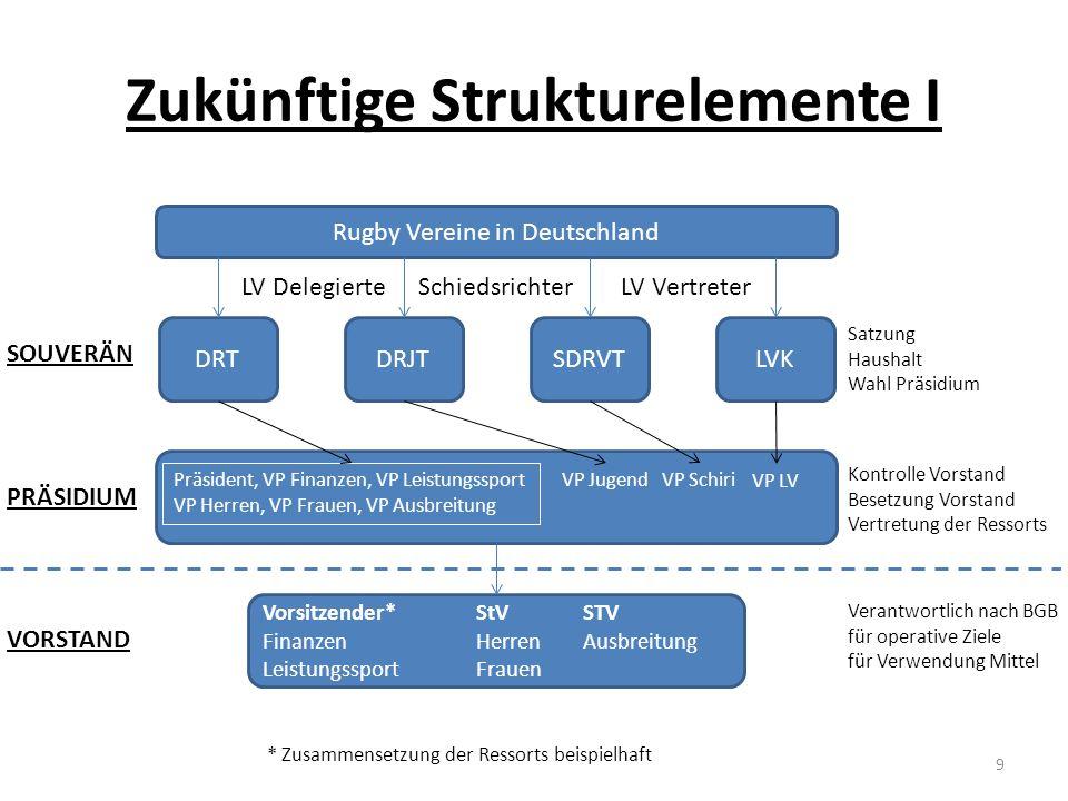 Zukünftige Strukturelemente I