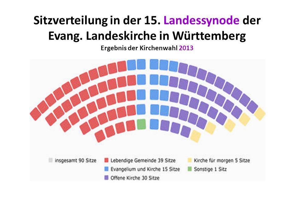 Ergebnis der Kirchenwahl 2013