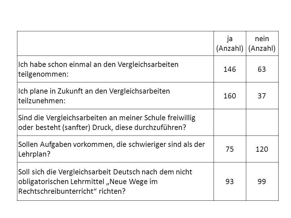 ja (Anzahl) nein (Anzahl) Ich habe schon einmal an den Vergleichsarbeiten teilgenommen: 146. 63.