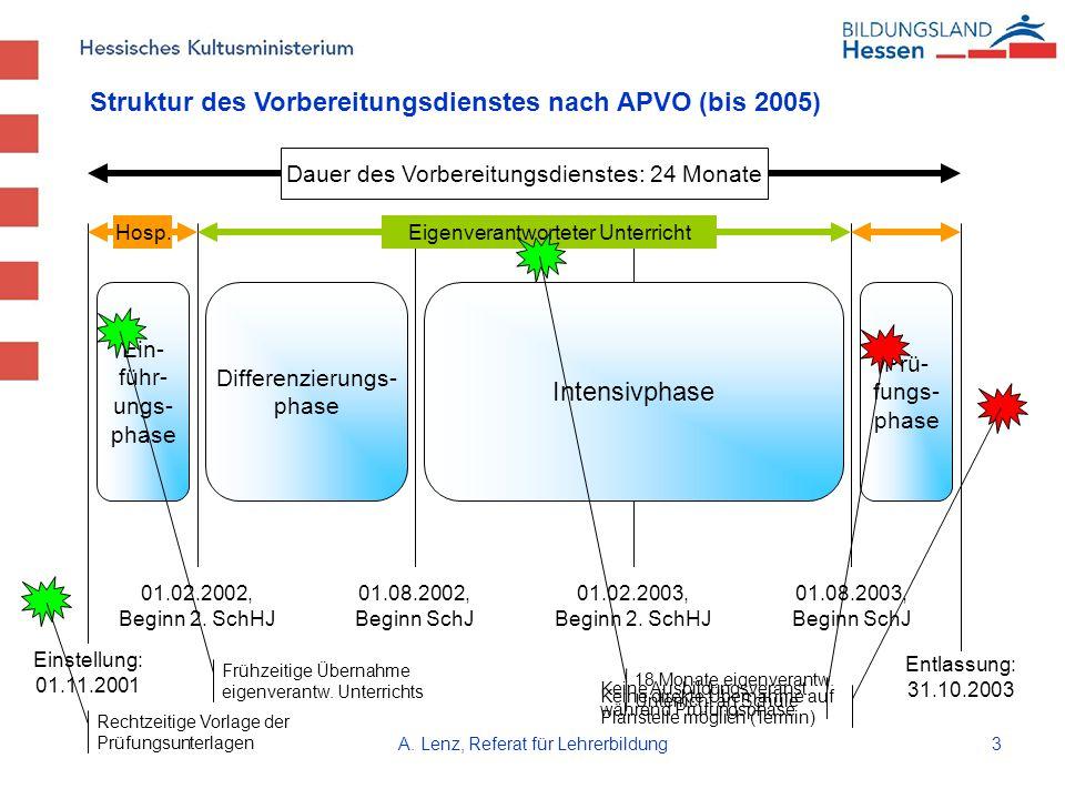 Struktur des Vorbereitungsdienstes nach APVO (bis 2005)