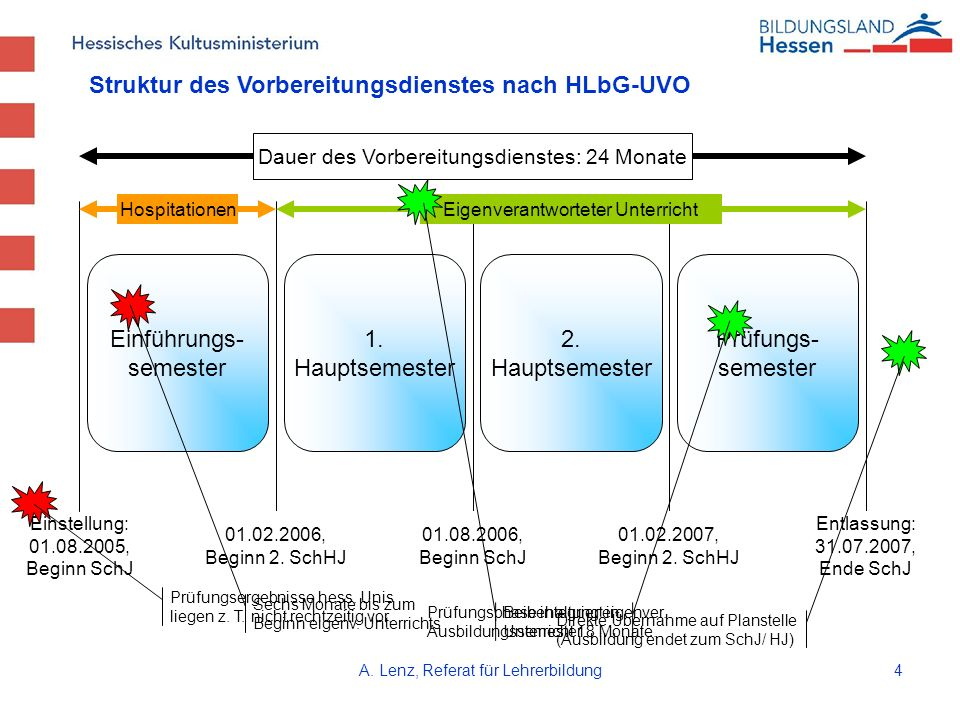 Struktur des Vorbereitungsdienstes nach HLbG-UVO