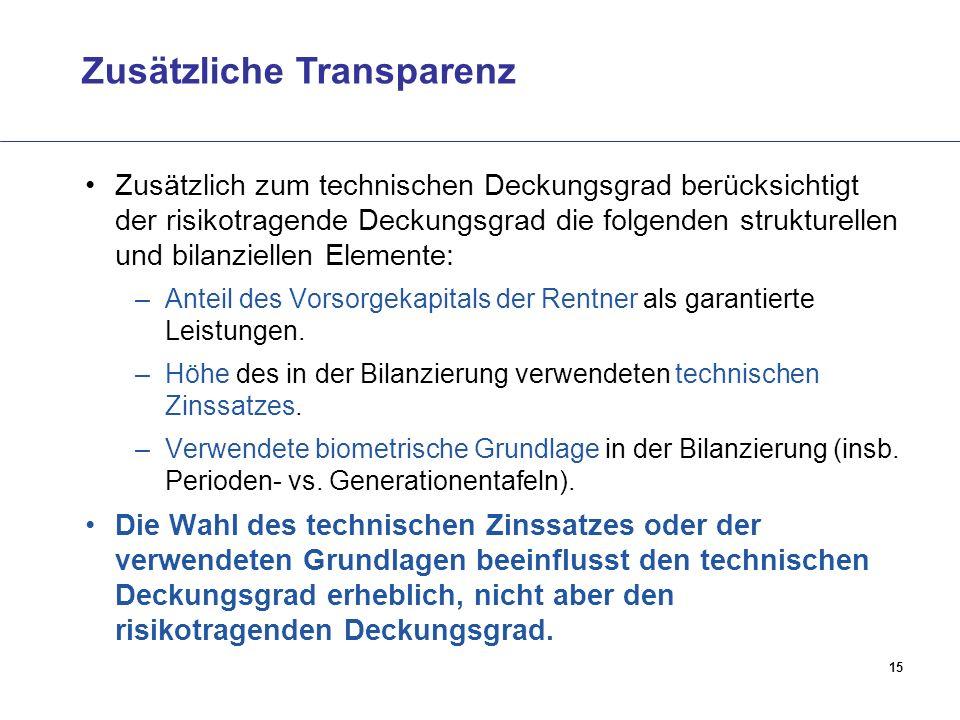 Zusätzliche Transparenz