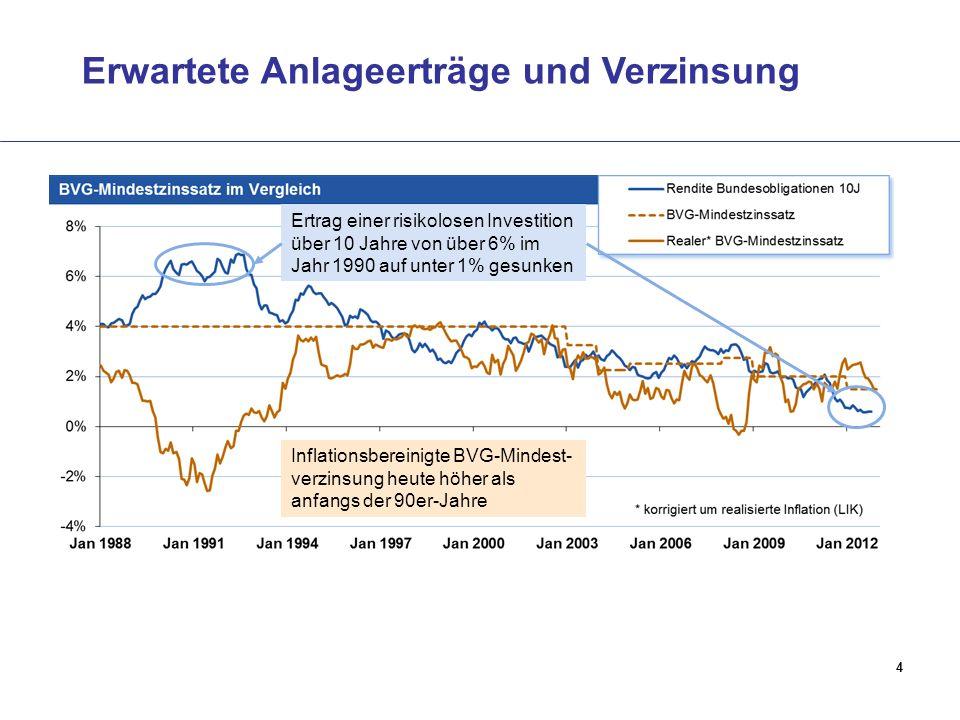 Erwartete Anlageerträge und Verzinsung