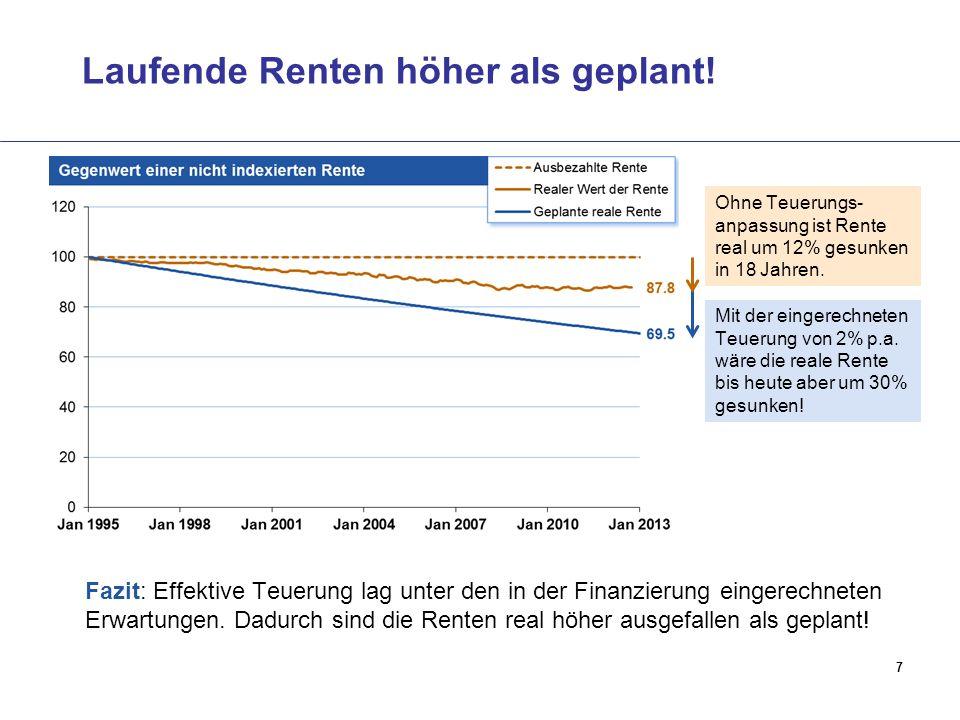Laufende Renten höher als geplant!