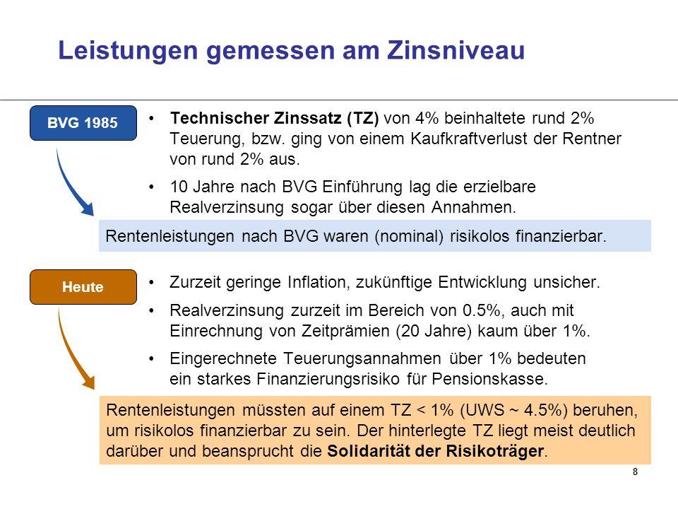 Leistungen gemessen am Zinsniveau