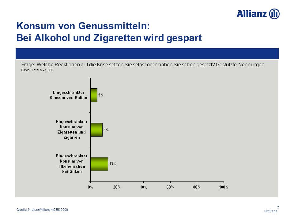 Konsum von Genussmitteln: Bei Alkohol und Zigaretten wird gespart