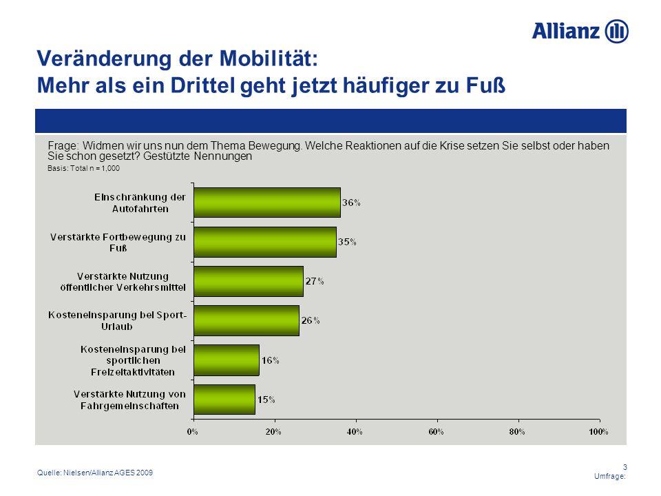Veränderung der Mobilität: Mehr als ein Drittel geht jetzt häufiger zu Fuß