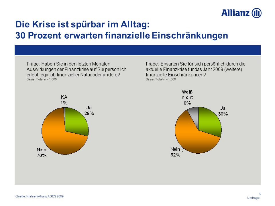 Die Krise ist spürbar im Alltag: 30 Prozent erwarten finanzielle Einschränkungen