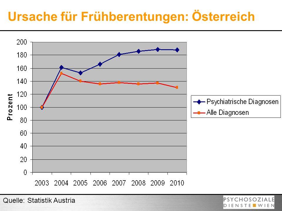 Ursache für Frühberentungen: Österreich
