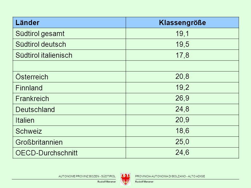 Länder Klassengröße. Südtirol gesamt. 19,1. Südtirol deutsch. 19,5. Südtirol italienisch. 17,8.