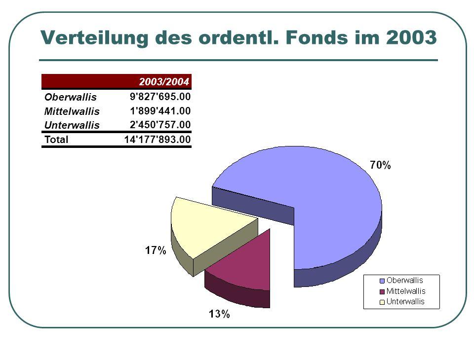 Verteilung des ordentl. Fonds im 2003