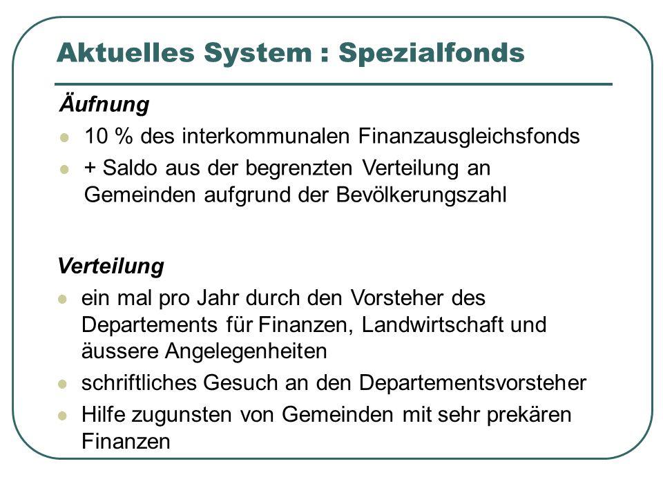 Aktuelles System : Spezialfonds